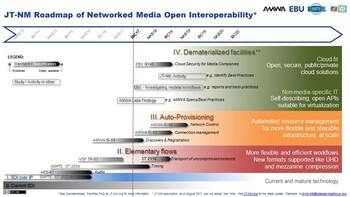EBU Technology Innovation JTNM Roadmap Of Networked Media - Nm road map