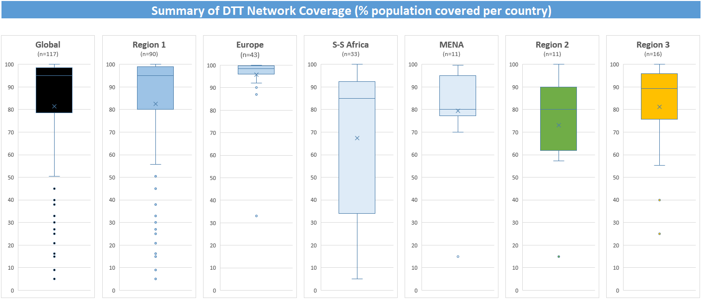 network_coverage_charts.png