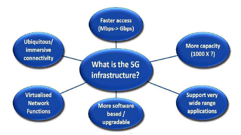 EBU Technology   Innovation  EBU sees 5G as an